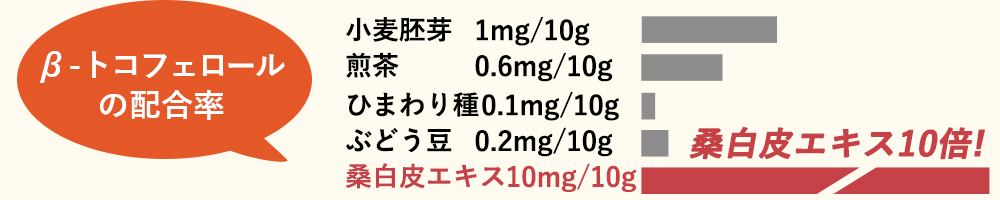 β-トコフェロールの配合率